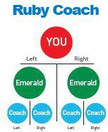 Ruby Coach