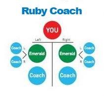 ruby-coach-rank